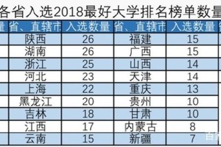 2018中国最好大学名单公布:最少的省只有1所,最多的省有41所名单