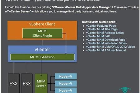 VMware vCenter MHM功能详解