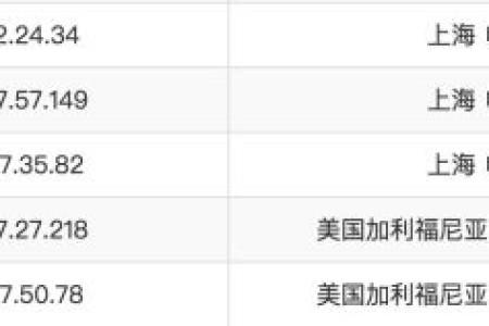 怎么分辨 ChinaNet, CN2, CN2 GT, CN2 GIA