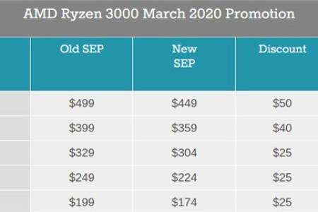 AMD调整锐龙3代CPU标准电商价,降价幅度25到50美元
