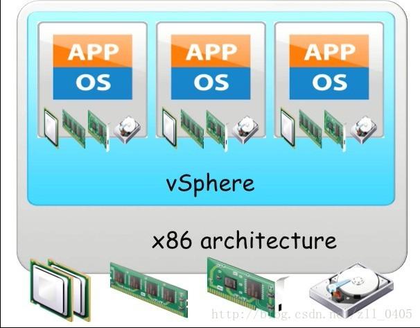 VMware虚拟化云平台-最新版本vSphere 6.7