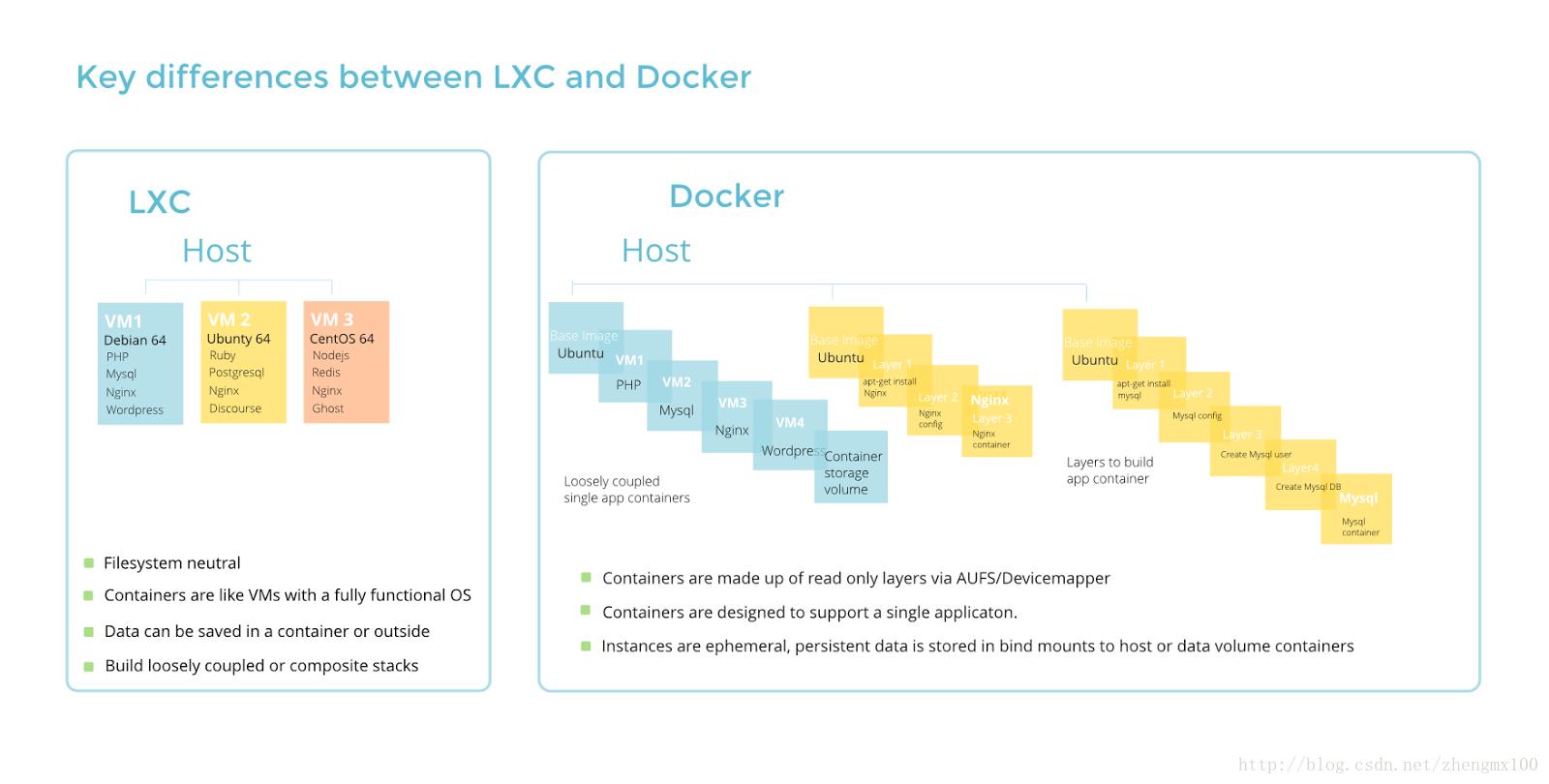 Docker、LXC、LXD这三种容器的区别