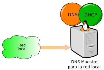 Linux安装DNSmasq搭建自己的公共DNS
