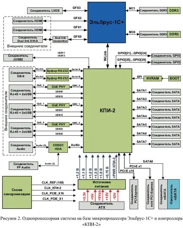 俄罗斯自研CPU完全揭秘:28nm老工艺、频率没法看-9